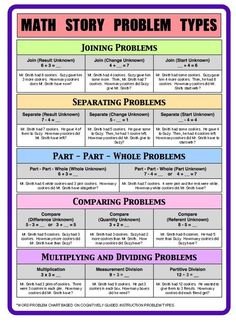 Math Problem Types - Cognitively Guided Instruction #learnmathonline