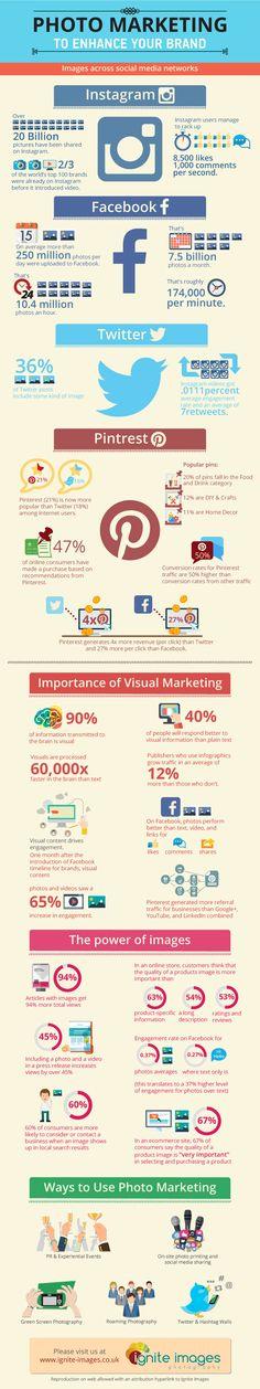 #Infographie : la puissance de l'image en marketing web. Les volumes de données échangés sont vertigineux, les hiérarchies entre media sociaux changent, l'image doit être intégrée dans le plan éditorial d'entreprise.