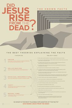 New infographic helps answer objections to the question did Jesus rise from the dead? Bible Notes, Bible Verses, Children's Bible, Christian Apologetics, Catholic Quotes, Catholic Theology, Jesus Resurrection, Bible Knowledge, God Jesus