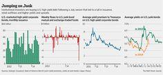 Big Investors Snap Up Junk Bonds - WSJ