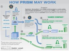 How #Prism May Work (infographic) — only minor differences from normal processing of law enforcement warrants/subpoenas at major Internet companies.