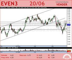 EVEN - EVEN3 - 20/06/2012 #EVEN3 #analises #bovespa