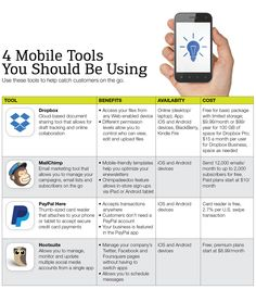 4 Mobile Tools You Should Be Using | maybe would swap dropbox for google drive