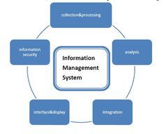 provides information that organizations require to manage themselves efficiently and effectively. Management Information Systems, Customer Relationship Management, Computer Security, Supply Chain, Computer Science, Hd Video, Economics, Grid, Marketing