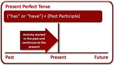 What Is the Present Tense? (with Examples) The  present tense  predominantly describes a current event or state of being. However, som...