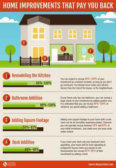 Home Improvements That Pay You Back! #realestate #infographic
