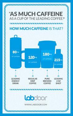 LabDoor - Articles: How Much Caffeine Is In 5-Hour Energy? Red Bull? via @LabDoorApp