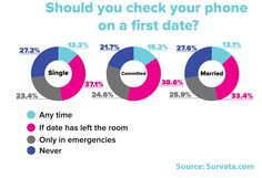 Along with the help of Survata, Mashable surveyed 3,000 participants on what they found acceptable and polite in regard to dating in the digital age.