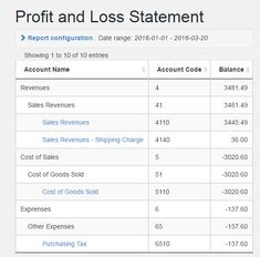 Profit And Loss Tricks And Shortcuts For Ssc Cgl Exams Qmaths