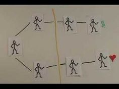 Video explaining social networking. Out of date as far as sites go, but relevant when explaining the value of social networking.
