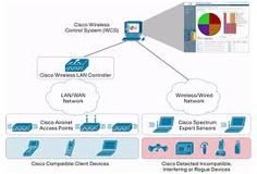Wireless Lan, Data Sheets, Control System, Wireless Network, Spectrum, Wifi, How To Remove, Coding, Organization