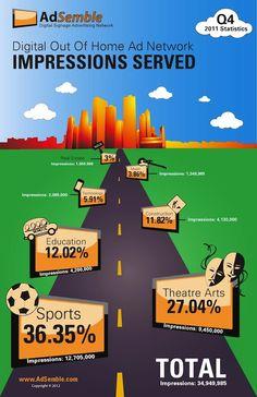 AdSemble DOOH Infographic