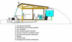 systeme eau earthship