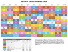 The Performance Of Different Stock Market Sectors Over Time | Seeking Alpha #investing