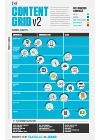 Content Marketing in a Blink: The Content Grid v2 [Infographic]