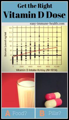 Vitamin Overdose Chart