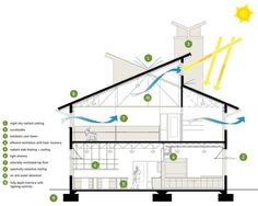 Building section showing the different sustainable design strategies implemented...