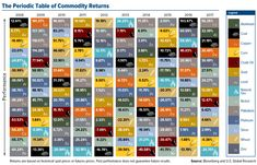 The Periodic Table Of Commodity Returns: If for some reason, you still think that the commodity… #InfoGraphs #commoditymarkets $ #investing