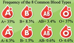 Why Are Rare Blood Types More Common Than You Think? Common Blood Types, Rarest Blood Type, Medical Laboratory Science, Nursing Tips, Thinking Of You, Abs, Positivity, This Or That Questions, Articles