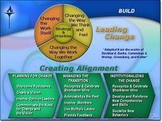 Leading Change -- Adapted from the works of Bechard, Burke, Cummings, Worley, Greenberg and Kotter.