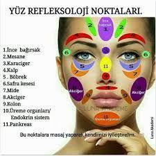 kulak refleksoloji noktaları ile ilgili görsel sonucu