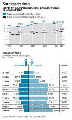 Hay más jóvenes que no estudian ni trabajan que en 2003 - 08.09.2013