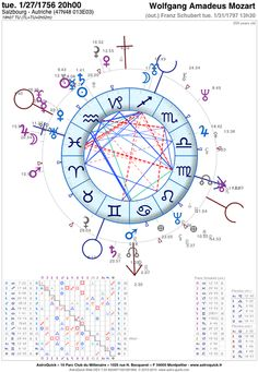 Astrological Birth Chart  Google Search  Astrology