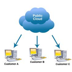 What is the Public Cloud in Cloud Computing Deployment Models and Concepts? -A public cloud is one supported the quality cloud computing model within which a service supplier makes resources like applications and storage out there to the overall public over the net. Public cloud services is also free or offered on a pay-per-usage model.  The main advantages of employing a public cloud service are:  Easy and cheap set-up as a result of hardware application and information measure prices…
