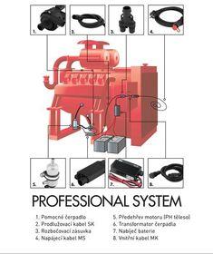 CALIX - elektrický systém předehřevu motoru - Nordex Europe Web Foto, Seo Marketing, Europe, Vehicles, Omega, Cable, Car, Vehicle, Tools