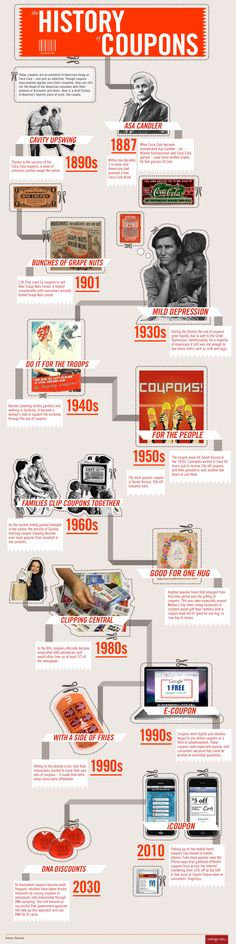 The History of Coupons  powerfulinfographic.com