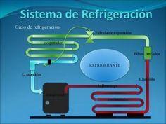 Dvd 1 Curso Refrigeracion 2º Parte Youtube Com Imagens