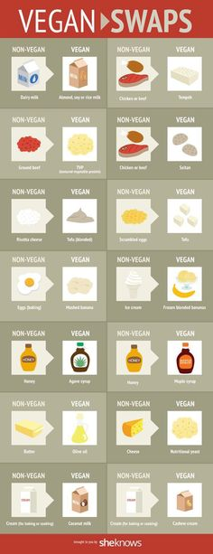 Vegan Food Swaps [Infographic]