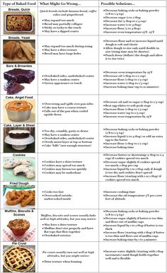 High altitude baking conversion chart for when i finally get out of high altitude baking tips forumfinder Gallery