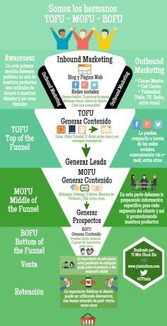 Hola: Una infografía sobre TOFU – MOFU – BOFU. Vía Un saludo