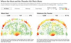 Where the Heat and the Thunder Hit Their Shots