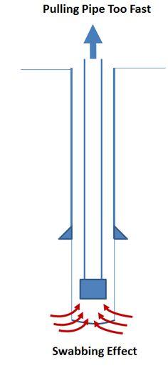 drill-pipe float valve | petroleumroughneck | Pinterest