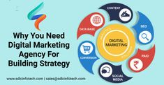 Read this blog why you need a digital marketing agency for building strategy  #digitalmarketingagencyinindia #offshoredigitalmarketingagency #offshoreseocompanyinindia  #seoagenciesinindia #seocompaniesinindia #sdlcinfotech Digital Marketing Business, Marketing Budget, Content Marketing Strategy, Digital Marketing Services, Marketing Plan, Online Marketing, Online Campaign, Competitor Analysis, Seo Company