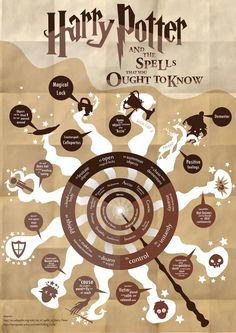 Harry Potter spells [Source: SeanChunSeianLiew on Deviantart]