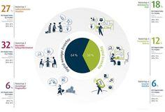 Warum ist das Wissen über digitale Nutzer Typen wichtig? Ist man im Marketing, Employer Branding und der Unternehmenskommunikation in der digitalen Welt unterwegs, muss man seine Zielgruppe kennen …