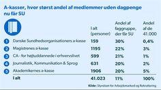 DAGPENGE. Hver 10. der mister dagpenge ryger på SU. De faggrupper, der i forvejen er bedst uddannet, tager mere uddannelse, når dagpengene slipper op. D. 4/9 2014