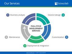 www.scnsoft.com © 2017 ScienceSoft ® Our Services Business analysis Solution design Customization Deployment & integration...