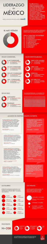 Liderazgo en México según Linkedin #infografia #infographic