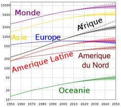 Evolution de la démographie mondiale. 1900 : 1,550 à 1,762 milliard. Prévision 2050 : 9 milliards d'habitants. Depuis que je suis née, la population a plus que doublée !!!!!!!!!! Source Wiki.