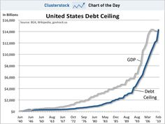 """""""United States Debt Ceiling"""" as the chart of the day from Clusterstock. Found on the Business Insider's """"The History of the US Debt Ceiling"""" by Joe Weisenthal and Kamelia Angelova on Jan. 4, 2011. Found on Dec. 21 2012."""