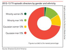 representation of women on television media essay The representation of gender roles in the media  representation, gender roles, film and media,  confronted by images of men and women in movies, television series.