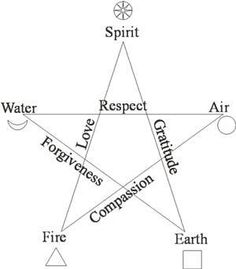 Five pagan virtues