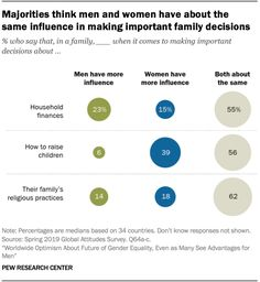 Majorities think men and women have about the same influence in making important family decisions, 2019.  Source: Pew Research Center