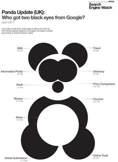 Who got two black eyes from Google? Google Uk Search, Google S, Search Engine Watch, Take That, Let It Be, Panda, It Hurts, How To Apply, Letters