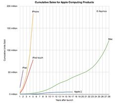Here is a plot of each major computing product Apple sold throughout its history shown as a cumulative total since product launch.