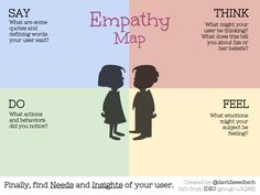Empathy Maps for Education (1)